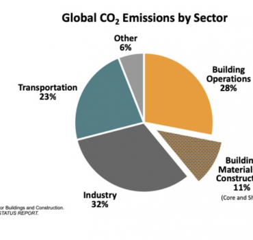 Climate Change & The Building Industry:  Re-Framing the Present and Looking Forward to the Future